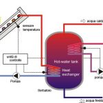 Impianto Solare Termico a Circolazione Forzata Funzionamento