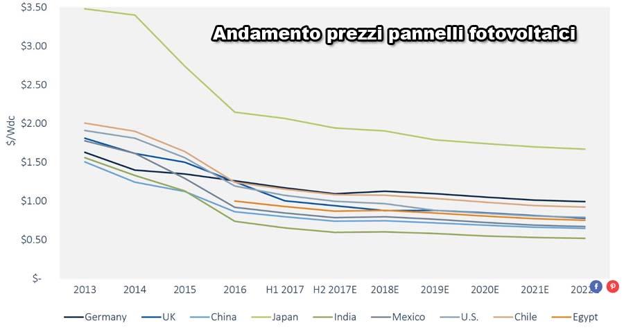 grafico prezzi fotovoltaici