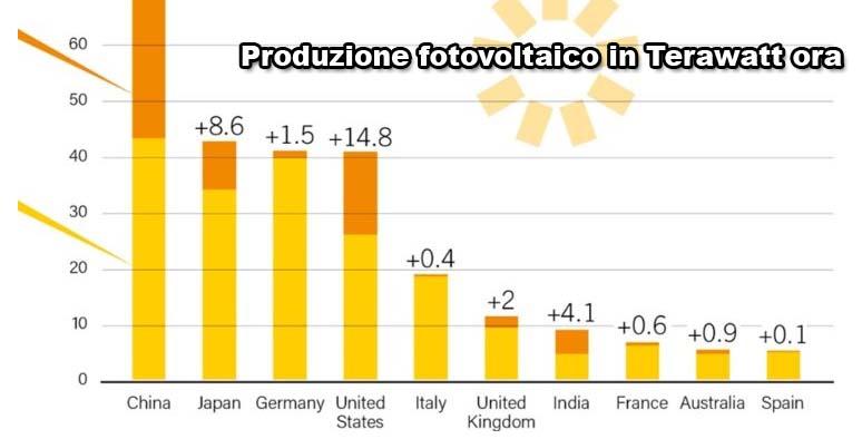 produzione fotovoltaico nel mondo